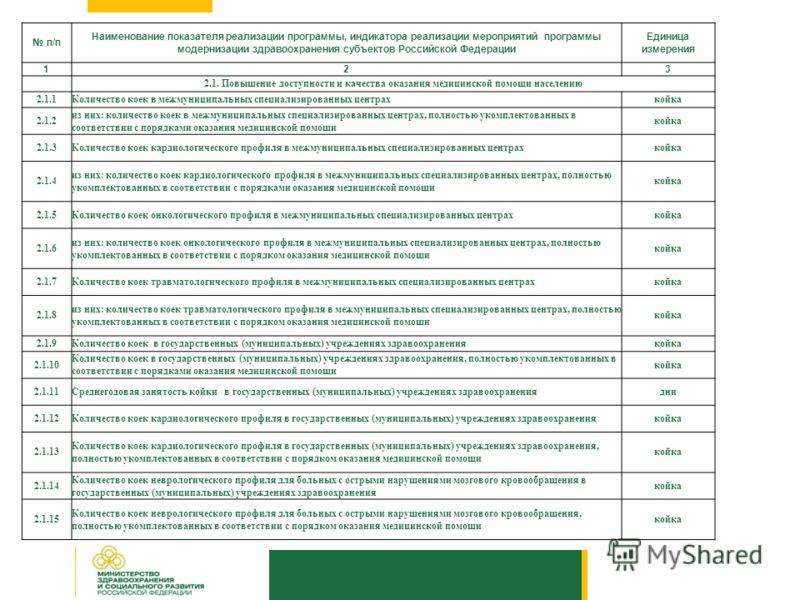 п/п Наименование показателя реализации программы, индикатора реализации мероприятий программы модернизации здравоохранения субъектов Российской Федерации Единица измерения 123 2.1. Повышение доступности и качества оказания медицинской помощи населени