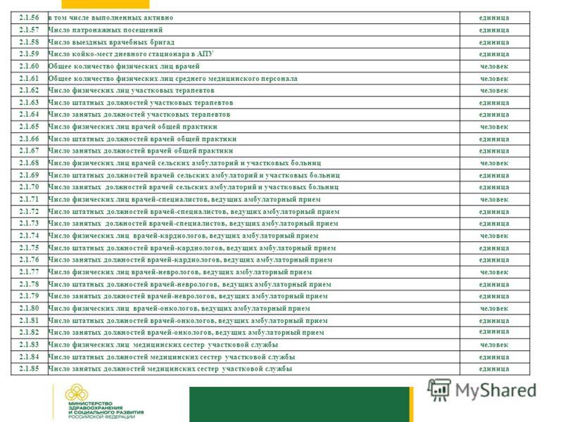 2.1.56в том числе выполненных активноединица 2.1.57Число патронажных посещенийединица 2.1.58Число выездных врачебных бригадединица 2.1.59Число койко-мест дневного стационара в АПУединица 2.1.60Общее количество физических лиц врачейчеловек 2.1.61Общее