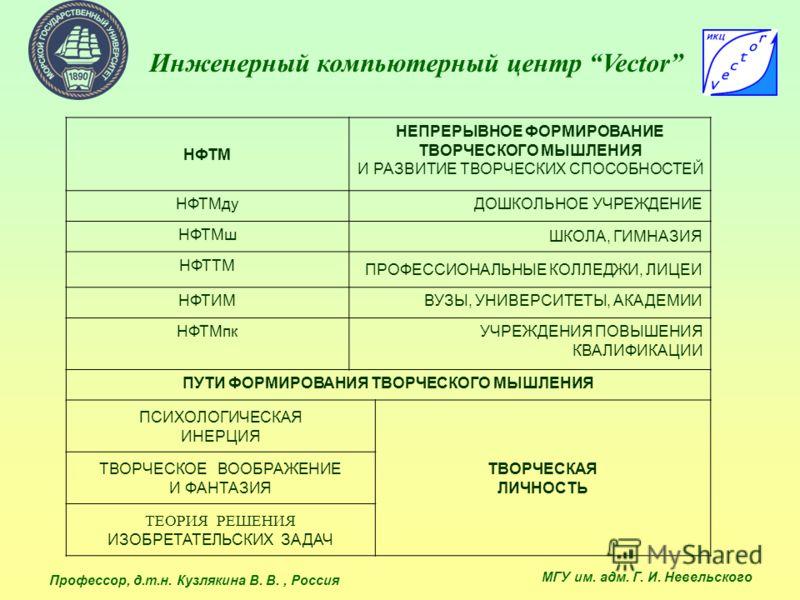 Инженерный компьютерный центр Vector НФТМ НЕПРЕРЫВНОЕ ФОРМИРОВАНИЕ ТВОРЧЕСКОГО МЫШЛЕНИЯ И РАЗВИТИЕ ТВОРЧЕСКИХ СПОСОБНОСТЕЙ НФТМдуДОШКОЛЬНОЕ УЧРЕЖДЕНИЕ НФТМш ШКОЛА, ГИМНАЗИЯ НФТТМ ПРОФЕССИОНАЛЬНЫЕ КОЛЛЕДЖИ, ЛИЦЕИ НФТИМВУЗЫ, УНИВЕРСИТЕТЫ, АКАДЕМИИ НФТМ