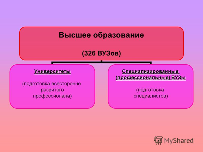 Высшее образование (326 ВУЗов) Университеты (подготовка всесторонне развитого профессионала)Специализированные (профессиональные) ВУЗы (подготовка специалистов)
