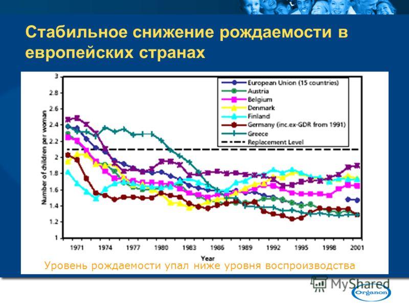 Стабильное снижение рождаемости в европейских странах Уровень рождаемости упал ниже уровня воспроизводства