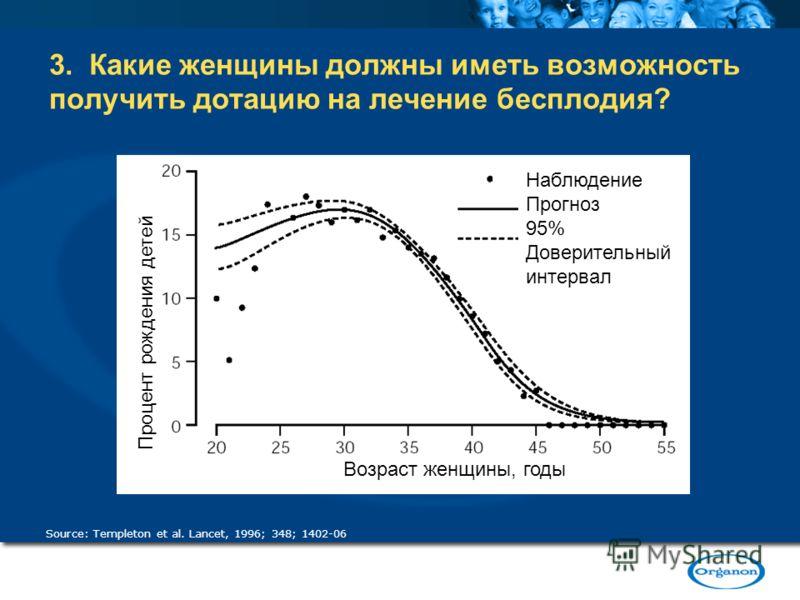 3. Какие женщины должны иметь возможность получить дотацию на лечение бесплодия? Source: Templeton et al. Lancet, 1996; 348; 1402-06 Процент рождения детей Возраст женщины, годы Наблюдение Прогноз 95% Доверительный интервал