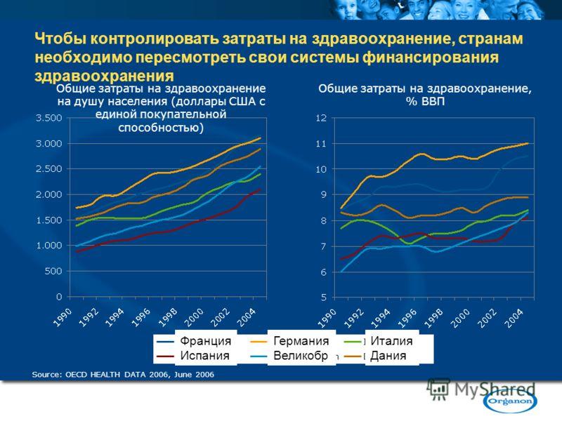Чтобы контролировать затраты на здравоохранение, странам необходимо пересмотреть свои системы финансирования здравоохранения Общие затраты на здравоохранение на душу населения (доллары США с единой покупательной способностью) Source: OECD HEALTH DATA