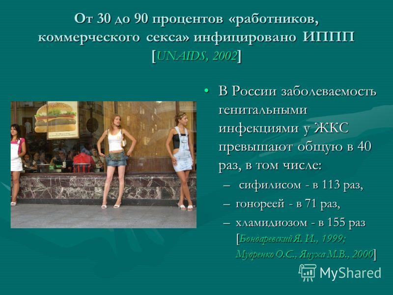 Oт 30 до 90 процентов «работников, коммерческого секса» инфицировано ИППП [ UNAIDS, 2002 ] В России заболеваемость генитальными инфекциями у ЖКС превышают общую в 40 раз, в том числе: – сифилисом - в 113 раз, –гонореей - в 71 раз, –хламидиозом - в 15