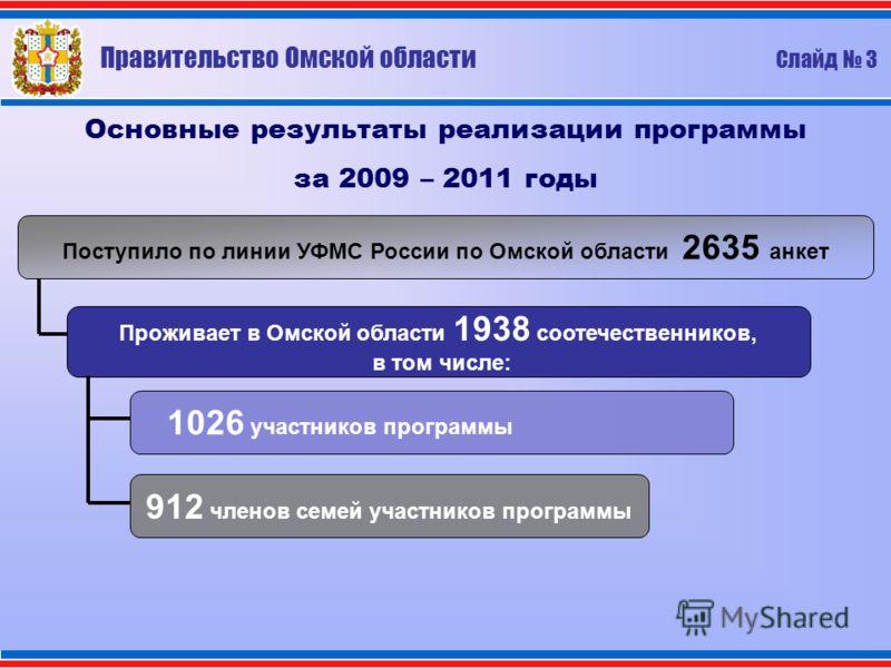 Основные результаты реализации программы за 2009 – 2011 годы Поступило по линии УФМС России по Омской области 2635 анкет Проживает в Омской области 1938 соотечественников, в том числе: 1026 участников программы 912 членов семей участников программы П