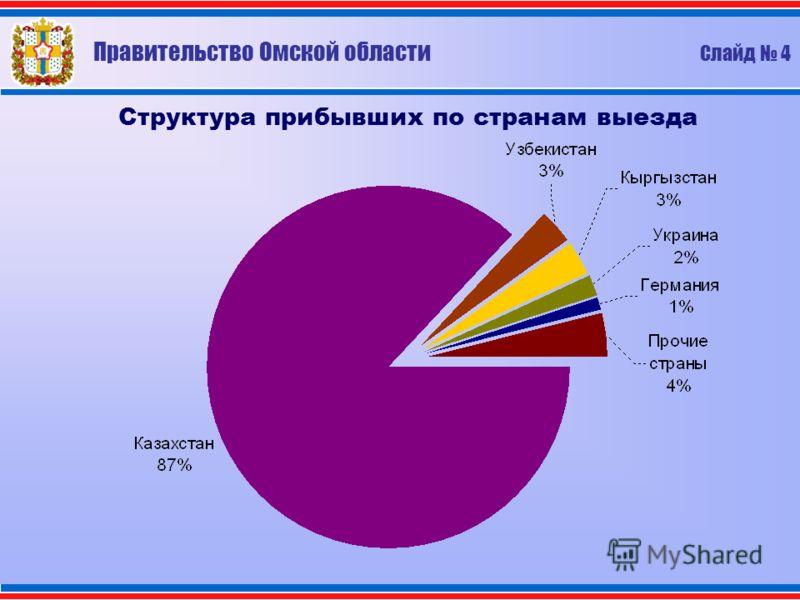 Правительство Омской области Слайд 4 Структура прибывших по странам выезда