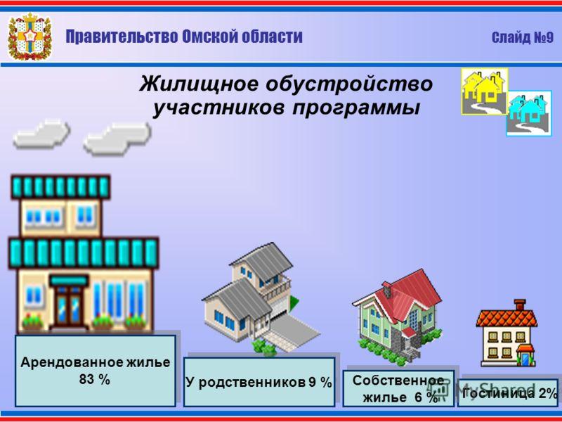 Жилищное обустройство участников программы Гостиница 2% Собственное жилье 6 % У родственников 9 % Арендованное жилье 83 % Арендованное жилье 83 % Правительство Омской области Слайд 9