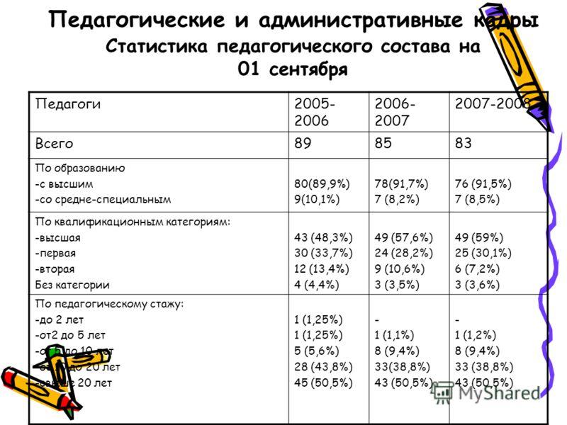 Педагогические и административные кадры Статистика педагогического состава на 01 сентября Педагоги2005- 2006 2006- 2007 2007-2008 Всего898583 По образованию -с высшим -со средне-специальным 80(89,9%) 9(10,1%) 78(91,7%) 7 (8,2%) 76 (91,5%) 7 (8,5%) По