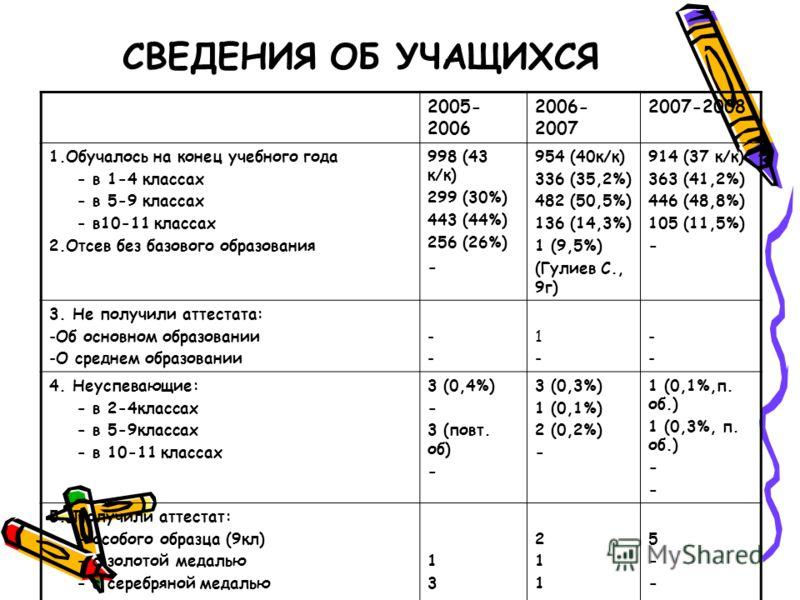 СВЕДЕНИЯ ОБ УЧАЩИХСЯ 2005- 2006 2006- 2007 2007-2008 1.Обучалось на конец учебного года - в 1-4 классах - в 5-9 классах - в10-11 классах 2.Отсев без базового образования 998 (43 к/к) 299 (30%) 443 (44%) 256 (26%) - 954 (40к/к) 336 (35,2%) 482 (50,5%)