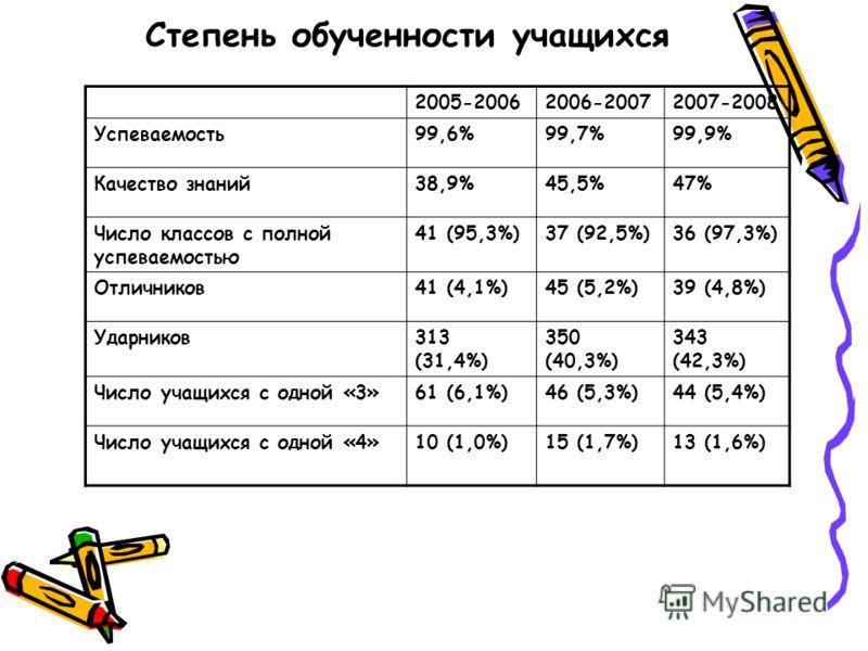 Степень обученности учащихся 2005-20062006-20072007-2008 Успеваемость99,6%99,7%99,9% Качество знаний38,9%45,5%47% Число классов с полной успеваемостью 41 (95,3%)37 (92,5%)36 (97,3%) Отличников41 (4,1%)45 (5,2%)39 (4,8%) Ударников313 (31,4%) 350 (40,3