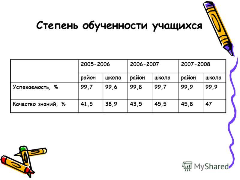 Степень обученности учащихся 2005-20062006-20072007-2008 районшколарайоншколарайоншкола Успеваемость, %99,799,699,899,799,9 Качество знаний, %41,538,943,545,545,847