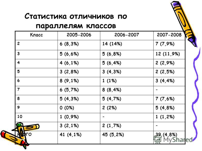 Статистика отличников по параллелям классов Класс2005-20062006-20072007-2008 2 6 (8,3%)14 (14%)7 (7,9%) 3 5 (6,6%)5 (6,8%)12 (11,9%) 4 4 (6,1%)5 (6,4%)2 (2,9%) 5 3 (2,8%)3 (4,3%)2 (2,5%) 6 8 (9,1%)1 (1%)3 (4,4%) 7 6 (5,7%)8 (8,4%) - 8 5 (4,3%)5 (4,7%