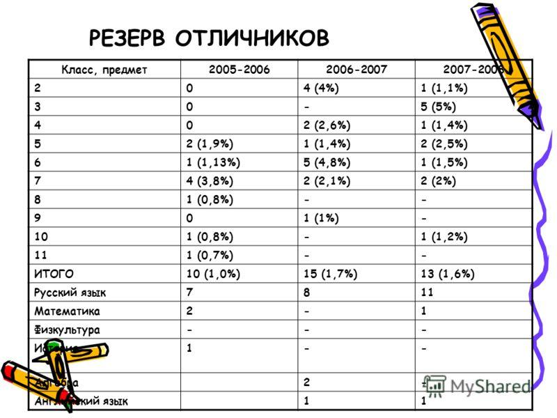 РЕЗЕРВ ОТЛИЧНИКОВ Класс, предмет2005-20062006-20072007-2008 204 (4%)1 (1,1%) 30-5 (5%) 402 (2,6%)1 (1,4%) 52 (1,9%)1 (1,4%)2 (2,5%) 61 (1,13%)5 (4,8%)1 (1,5%) 74 (3,8%)2 (2,1%)2 (2%) 81 (0,8%)-- 901 (1%)- 101 (0,8%)-1 (1,2%) 111 (0,7%)-- ИТОГО10 (1,0