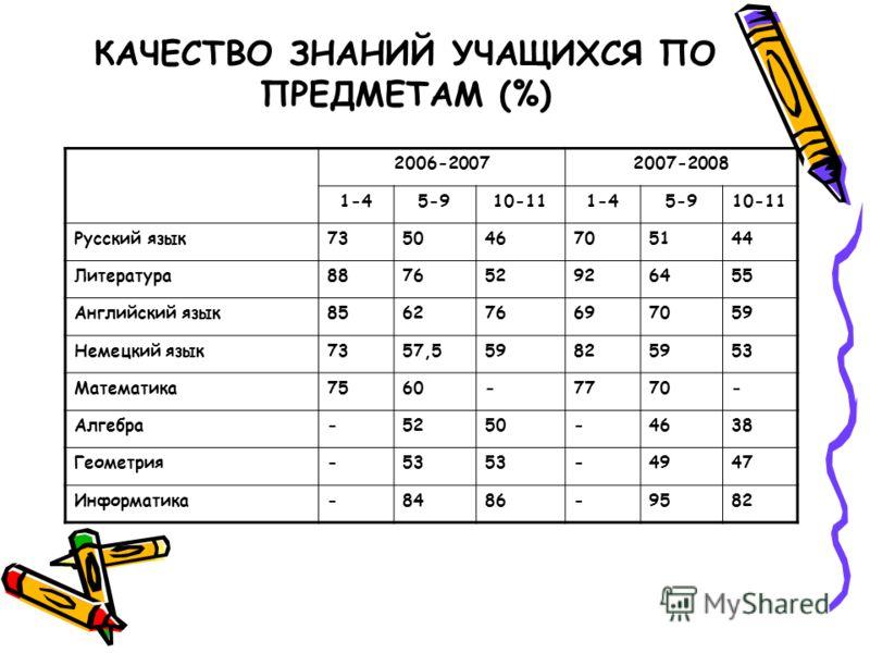 КАЧЕСТВО ЗНАНИЙ УЧАЩИХСЯ ПО ПРЕДМЕТАМ (%) 2006-20072007-2008 1-45-910-111-45-910-11 Русский язык735046705144 Литература887652926455 Английский язык856276697059 Немецкий язык7357,559825953 Математика7560-7770- Алгебра-5250-4638 Геометрия-53 -4947 Инфо