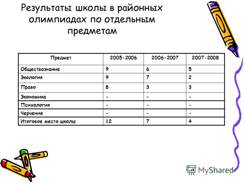 Результаты школы в районных олимпиадах по отдельным предметам Предмет2005-20062006-20072007-2008 Обществознание965 Экология972 Право833 Экономика--- Психология--- Черчение--- Итоговое место школы1274