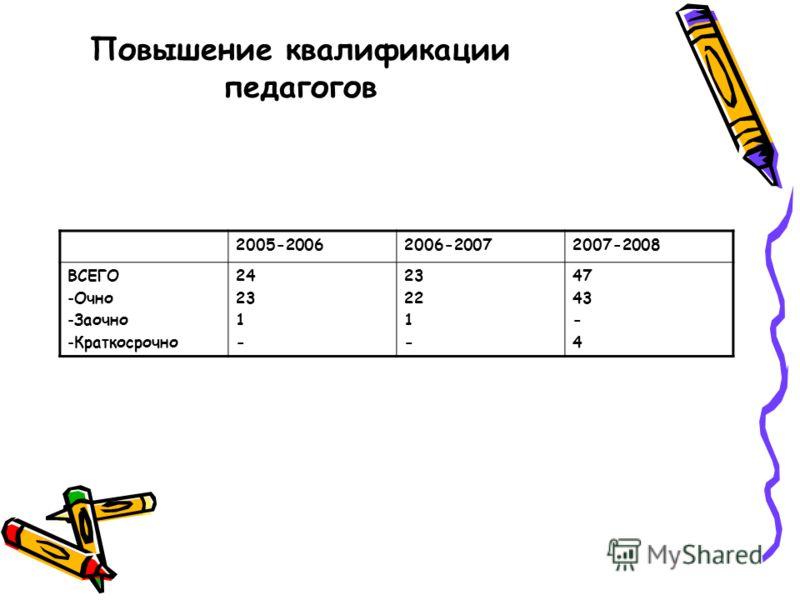 Повышение квалификации педагогов 2005-20062006-20072007-2008 ВСЕГО -Очно -Заочно -Краткосрочно 24 23 1 - 23 22 1 - 47 43 - 4
