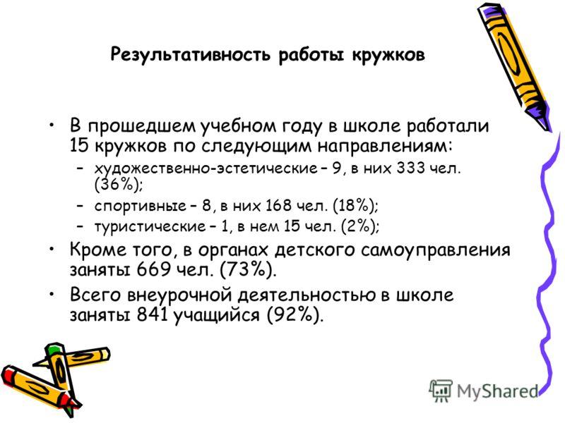 Результативность работы кружков В прошедшем учебном году в школе работали 15 кружков по следующим направлениям: –художественно-эстетические – 9, в них 333 чел. (36%); –спортивные – 8, в них 168 чел. (18%); –туристические – 1, в нем 15 чел. (2%); Кром