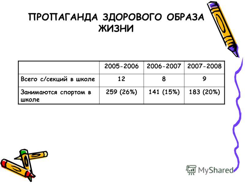 ПРОПАГАНДА ЗДОРОВОГО ОБРАЗА ЖИЗНИ 2005-20062006-20072007-2008 Всего с/секций в школе1289 Занимаются спортом в школе 259 (26%)141 (15%)183 (20%)