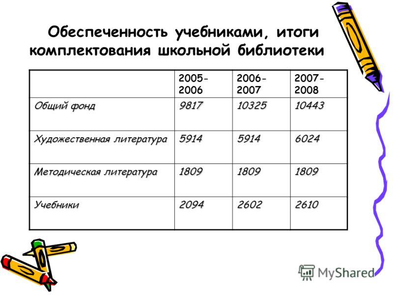 Обеспеченность учебниками, итоги комплектования школьной библиотеки 2005- 2006 2006- 2007 2007- 2008 Общий фонд 98171032510443 Художественная литература 591459146024 Методическая литература 180918091809 Учебники209426022610