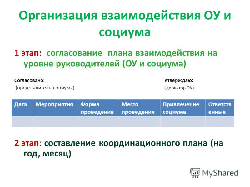 Организация взаимодействия ОУ и социума 1 этап: согласование плана взаимодействия на уровне руководителей (ОУ и социума) Согласовано:Утверждаю: (представитель социума )(директор ОУ) 2 этап: составление координационного плана (на год, месяц) ДатаМероп