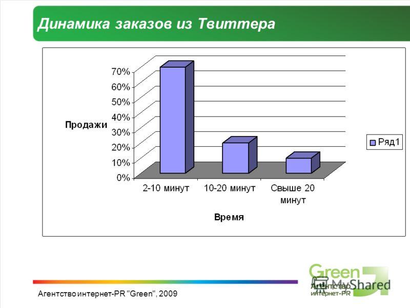 Агентство интернет-PR Green, 2009 Динамика заказов из Твиттера