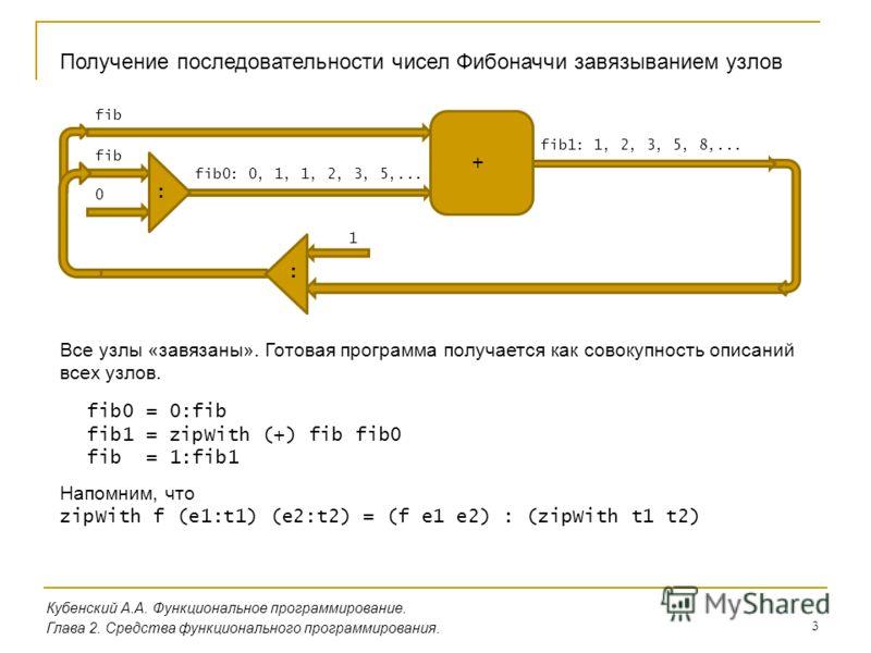 3 Кубенский А.А. Функциональное программирование. Глава 2. Средства функционального программирования. Получение последовательности чисел Фибоначчи завязыванием узлов fib0 = 0:fib fib1 = zipWith (+) fib fib0 fib = 1:fib1 fib0: 0, 1, 1, 2, 3, 5,... fib