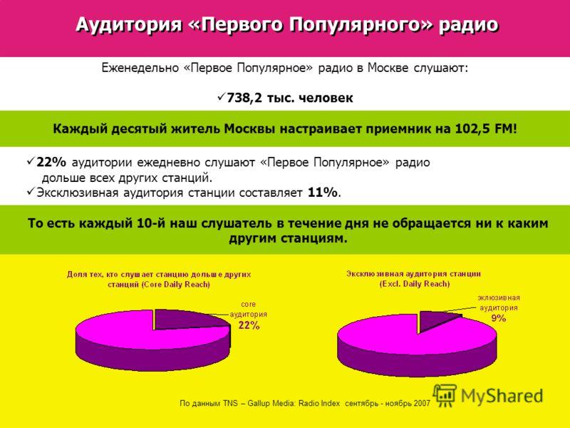 По данным TNS – Gallup Media: Radio Index сентябрь - ноябрь 2007 Аудитория «Первого Популярного» радио Еженедельно «Первое Популярное» радио в Москве слушают: 738,2 тыс. человек Каждый десятый житель Москвы настраивает приемник на 102,5 FM! 22% аудит