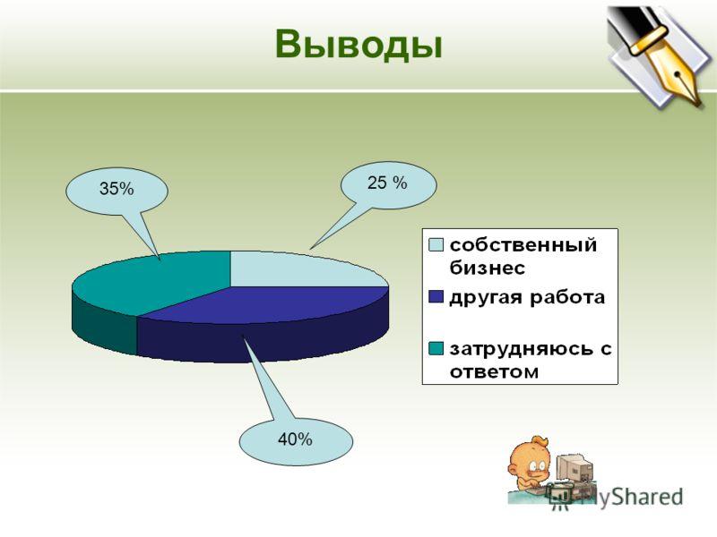 Выводы 25 % 35% 40%