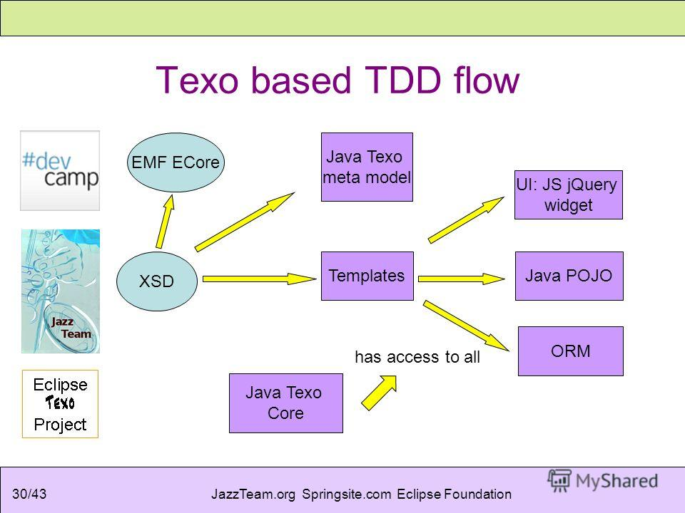 JazzTeam.org Springsite.com Eclipse Foundation30/43 Texo based TDD flow XSD Java POJO EMF ECore Java Texo meta model Java Texo Core Templates ORM UI: JS jQuery widget has access to all