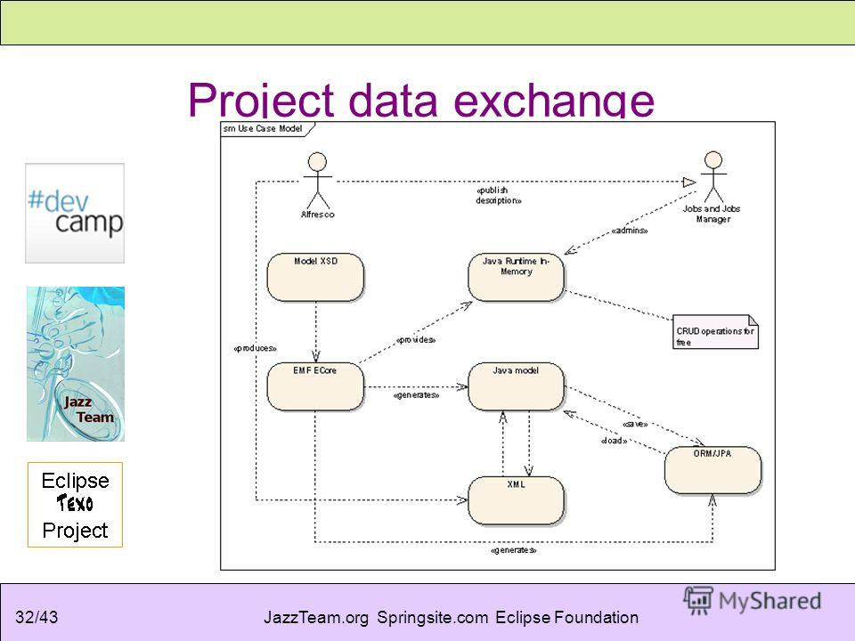 JazzTeam.org Springsite.com Eclipse Foundation32/43 Project data exchange