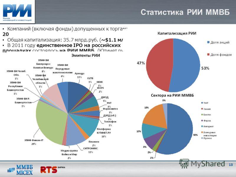 Статистика РИИ ММВБ Компаний (включая фонды) допущенных к торгам: 20 Общая капитализация: 35.7 млрд.руб. (~$1.1 млрд.) В 2011 году единственное IPO на российских площадках состоялось на РИИ ММВБ (Ютинет.ру) 13