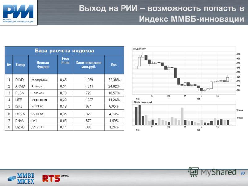 Выход на РИИ – возможность попасть в Индекс ММВБ-инновации База расчета индекса Тикер Ценная бумага Free FloatКапитализация млн.руб. Вес 1DIOD iЗаводДИОД 0,451 96932,38% 2ARMD iАрмада 0,914 31124,82% 3PLSM iПлазмек 0,7072618,57% 4LIFE iФармсинтз 0,30