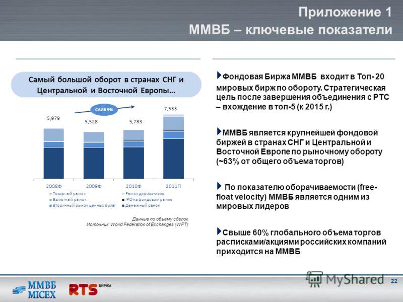 Фондовая Биржа ММВБ входит в Топ- 20 мировых бирж по обороту. Стратегическая цель после завершения объединения с РТС – вхождение в топ-5 (к 2015 г.) ММВБ является крупнейшей фондовой биржей в странах СНГ и Центральной и Восточной Европе по рыночному