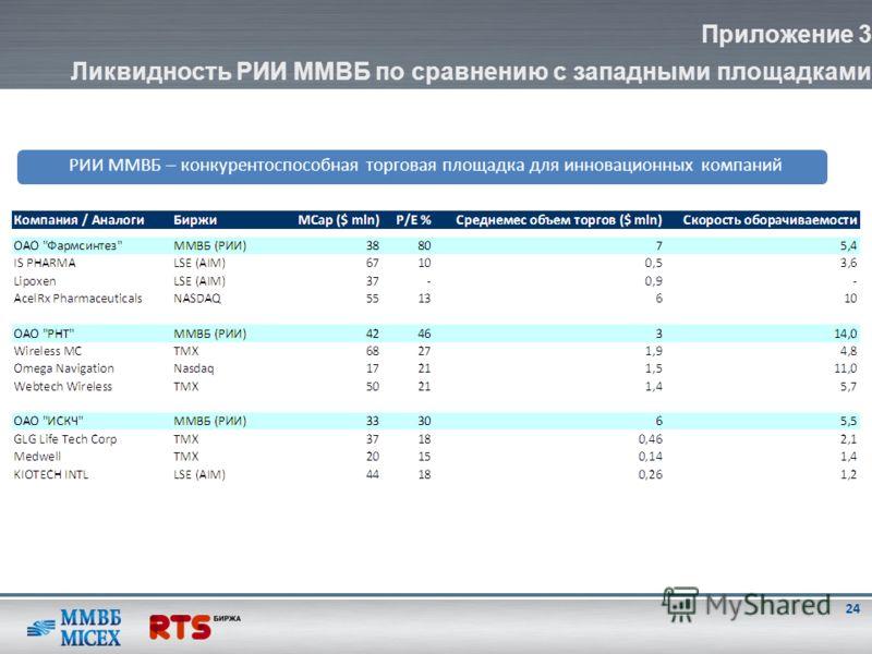 Приложение 3 Ликвидность РИИ ММВБ по сравнению с западными площадками РИИ ММВБ – конкурентоспособная торговая площадка для инновационных компаний 24