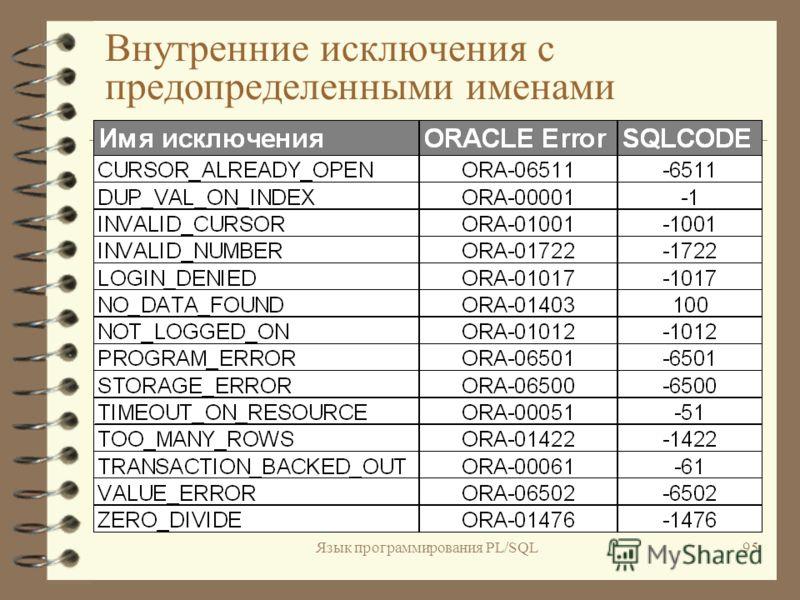 Язык программирования PL/SQL94 Обработка исключений 4И4Исключение (EXCEPTION) в PL/SQL - это условие, приведшее к ошибке или предупреждению. 4И4Исключения могут быть внутренними или определяться пользователем.