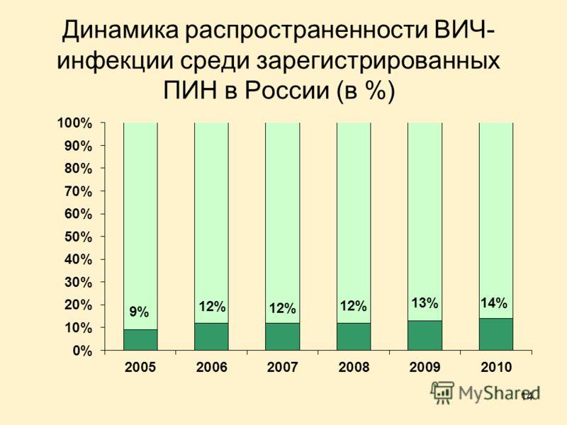 14 Динамика распространенности ВИЧ- инфекции среди зарегистрированных ПИН в России (в %)