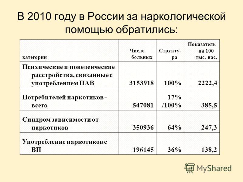 В 2010 году в России за наркологической помощью обратились: категории Число больных Структу- ра Показатель на 100 тыс. нас. Психические и поведенческие расстройства, связанные с употреблением ПАВ3153918100%2222,4 Потребителей наркотиков - всего547081