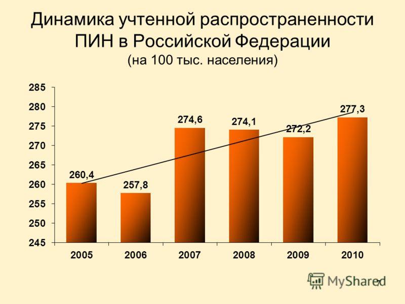 7 Динамика учтенной распространенности ПИН в Российской Федерации (на 100 тыс. населения)