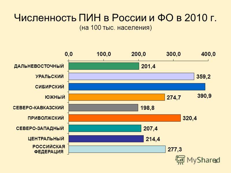 8 Численность ПИН в России и ФО в 2010 г. (на 100 тыс. населения)
