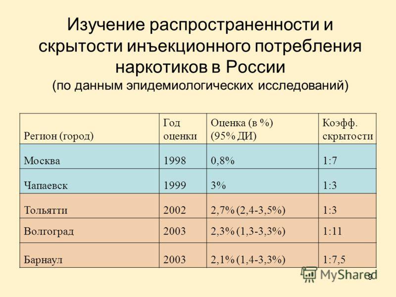 9 Изучение распространенности и скрытости инъекционного потребления наркотиков в России (по данным эпидемиологических исследований) Регион (город) Год оценки Оценка (в %) (95% ДИ) Коэфф. скрытости Москва19980,8%1:7 Чапаевск19993%1:3 Тольятти20022,7%