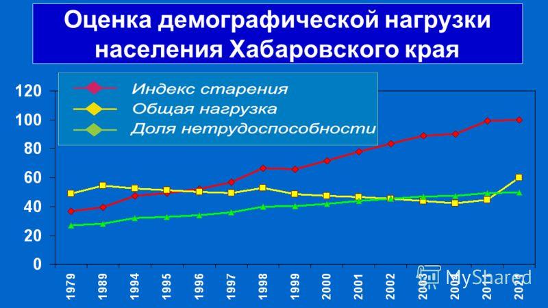 Оценка демографической нагрузки населения Хабаровского края