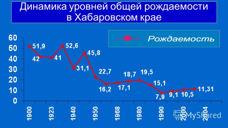 Динамика уровней общей рождаемости в Хабаровском крае