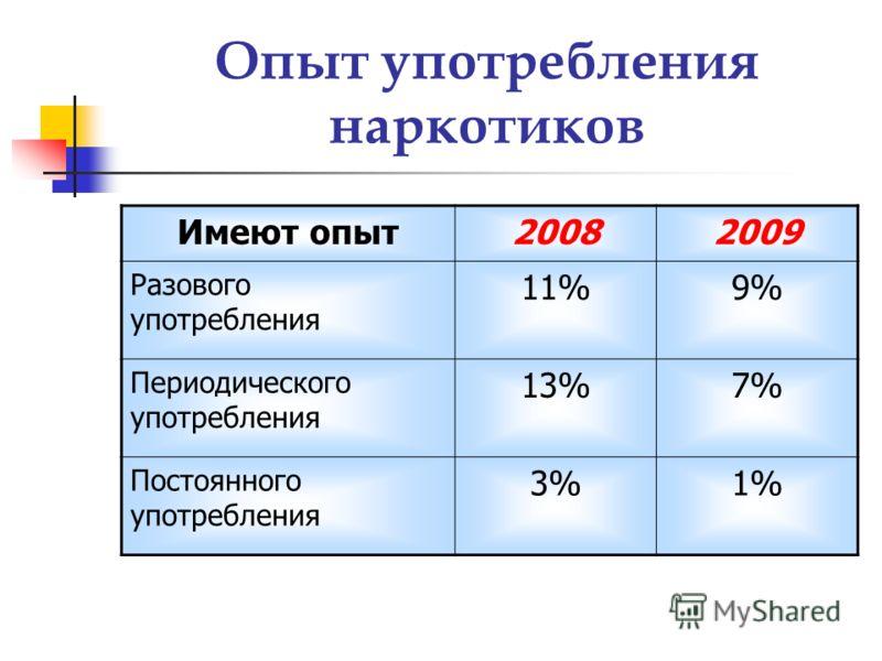 Опыт употребления наркотиков Имеют опыт20082009 Разового употребления 11%9% Периодического употребления 13%7% Постоянного употребления 3%1%