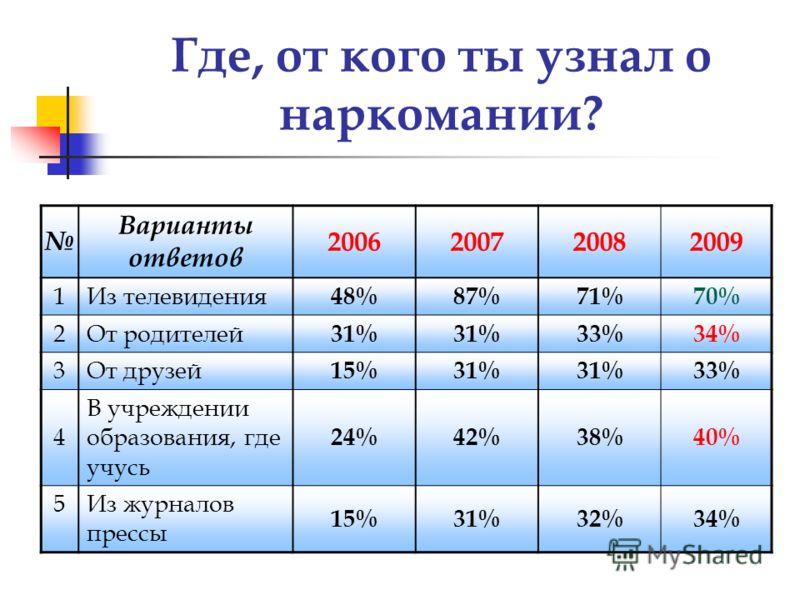 Где, от кого ты узнал о наркомании? Варианты ответов 2006200720082009 1 Из телевидения 48%87%71%70% 2 От родителей 31% 33%34% 3 От друзей 15%31% 33% 4 В учреждении образования, где учусь 24%42%38%40% 5Из журналов прессы 15%31%32%34%