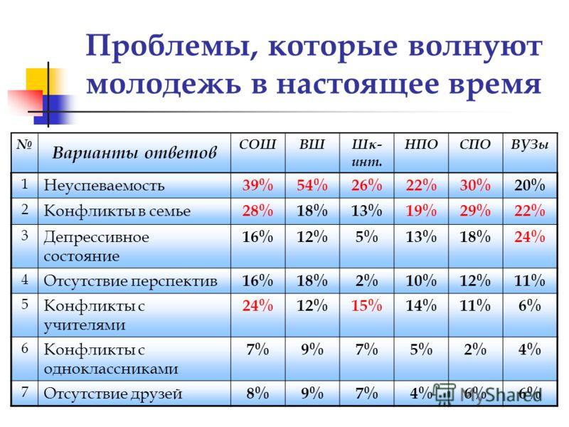 Проблемы, которые волнуют молодежь в настоящее время Варианты ответов СОШВШШк- инт. НПОСПОВУЗы 1 Неуспеваемость 39%54%26%22%30%20% 2 Конфликты в семье 28%18%13%19%29%22% 3 Депрессивное состояние 16%12%5%13%18%24% 4 Отсутствие перспектив 16%18%2%10%12