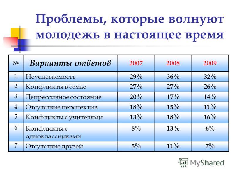Проблемы, которые волнуют молодежь в настоящее время Варианты ответов 200720082009 1 Неуспеваемость 29%36%32% 2 Конфликты в семье 27% 26% 3 Депрессивное состояние 20%17%14% 4 Отсутствие перспектив 18%15%11% 5 Конфликты с учителями 13%18%16% 6 Конфлик
