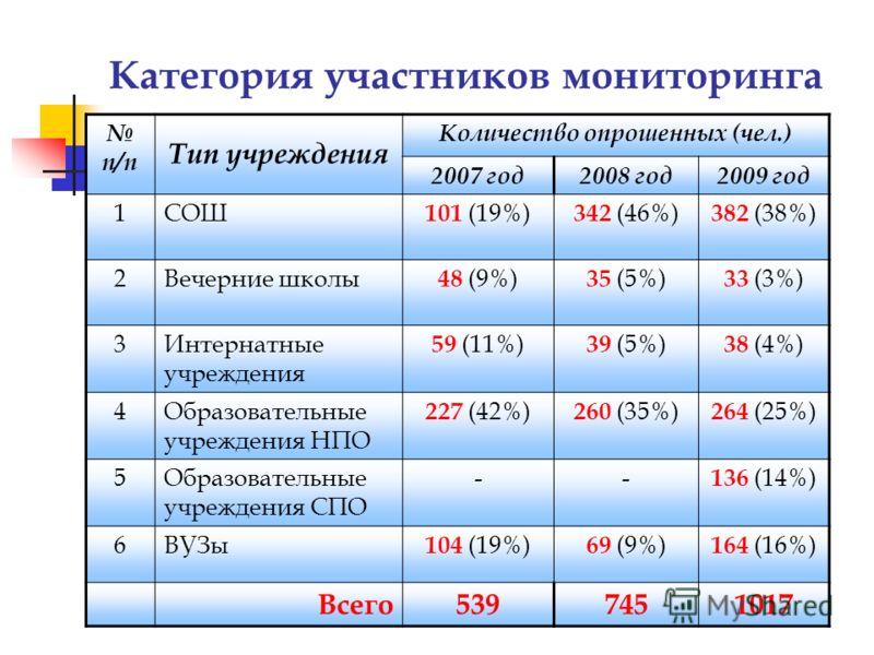 Категория участников мониторинга п/п Тип учреждения Количество опрошенных (чел.) 2007 год2008 год2009 год 1СОШ 101 (19%) 342 (46%) 382 (38%) 2Вечерние школы 48 (9%) 35 (5%) 33 (3%) 3Интернатные учреждения 59 (11%) 39 (5%) 38 (4%) 4Образовательные учр