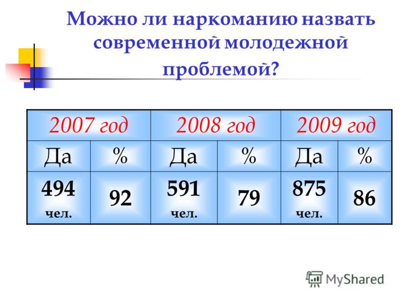 Можно ли наркоманию назвать современной молодежной проблемой? 2007 год2008 год2009 год Да% % % 494 чел. 92 591 чел. 79 875 чел. 86