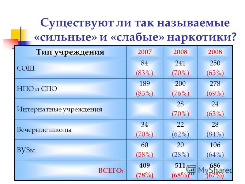 Существуют ли так называемые «сильные» и «слабые» наркотики? Тип учреждения 20072008 СОШ 84 (83%) 241 (70%) 250 (65%) НПО и СПО 189 (83%) 200 (76%) 278 (69%) Интернатные учреждения 28 (70%) 24 (63%) Вечерние школы 34 (70%) 22 (62%) 28 (84%) ВУЗы 60 (
