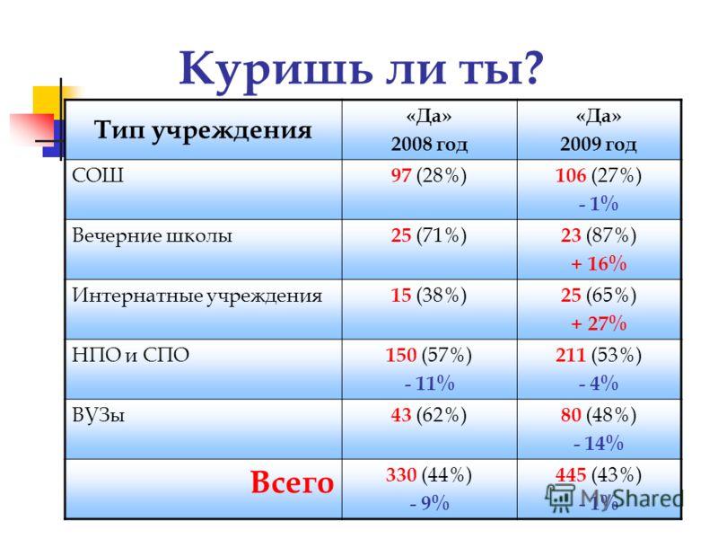 Куришь ли ты? Тип учреждения «Да» 2008 год «Да» 2009 год СОШ 97 (28%) 106 (27%) - 1% Вечерние школы 25 (71%) 23 (87%) + 16% Интернатные учреждения 15 (38%) 25 (65%) + 27% НПО и СПО 150 (57%) - 11% 211 (53%) - 4% ВУЗы 43 (62%) 80 (48%) - 14% Всего 330